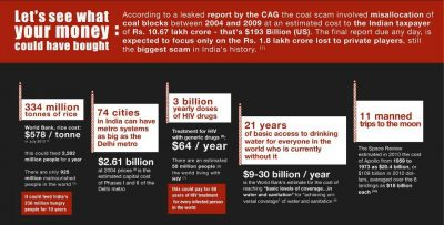 It's extremely painful to know how much India lost in the scam