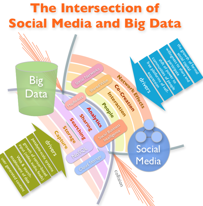 interaction_of_social_media_and_big_data_large